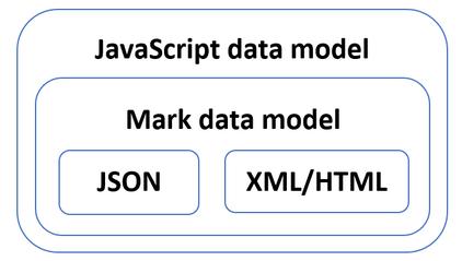 mark-js - npm