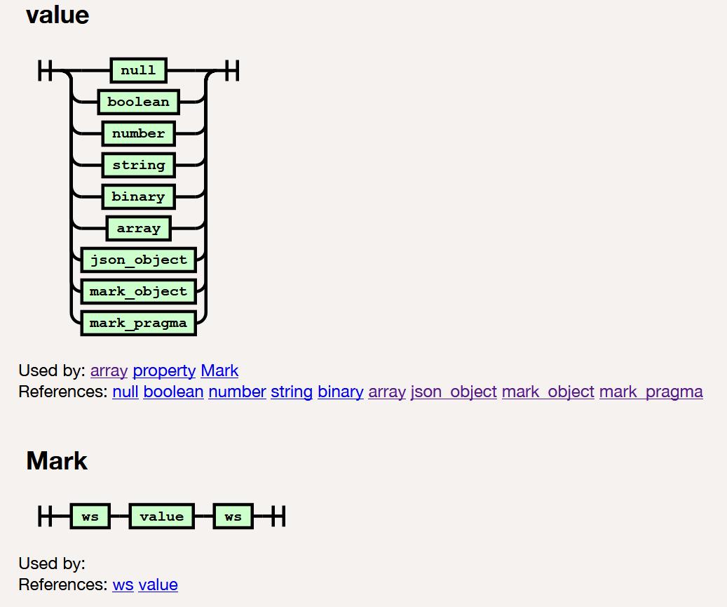 Mark Syntax   mark